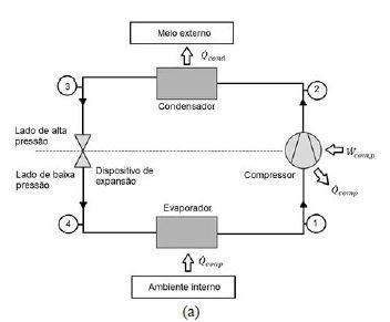 Influência do diâmetro e do comprimento da linha de sucção