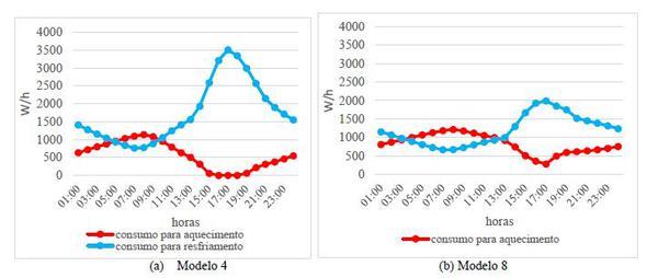 Gráfico do consumo energético diário nos dias típicos de verão e inverno