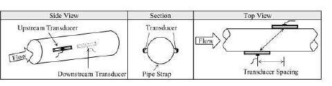 Posicionamento do sensor de ultrassom com trajetória em ?Z?