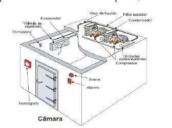 Exemplo de câmara fria com unidade de refrigeração