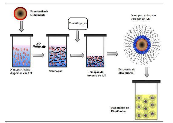 Esquema representativo da síntese de nanofluidos de diamante