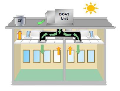 Sistema de renovação do ar